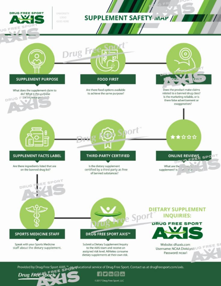 infographic products drug free sport